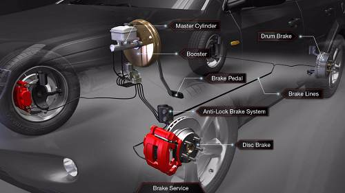 Brake System Operation Auto Service Experts